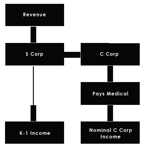 medical c corporation